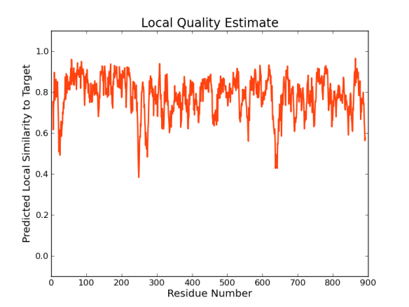 local_quality_estimate