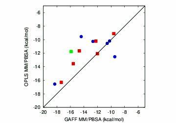 correlations_GAFF_OPLS_mmpbsa