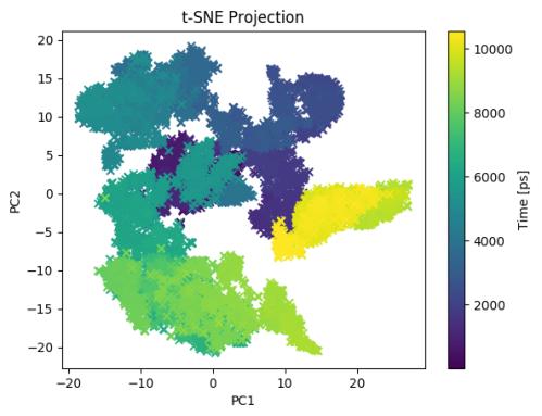 tsne_projection1_2